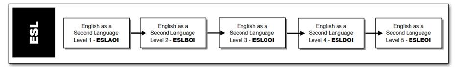 esl-flow-chart-2